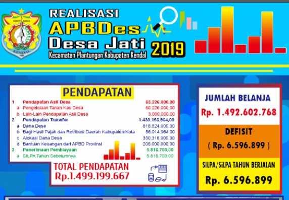 REALISASI APBDes 2019 DESA JATI
